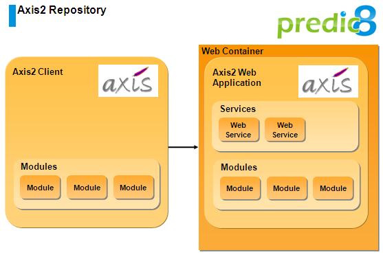 Axis2 Deployment