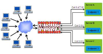 Web Services Loadbalancer