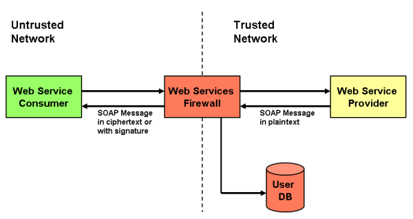 Web Services Firewall