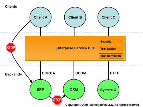 Free The Service Endpoints  SOA Vs. EAI U0026 ESB