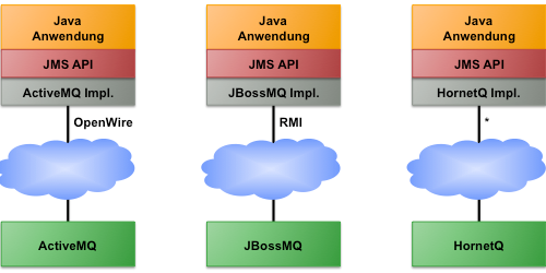 ActiveMQ, Qpid, HornetQ and RabbitMQ in Comparison