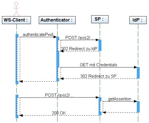 web services sso sequence diagram